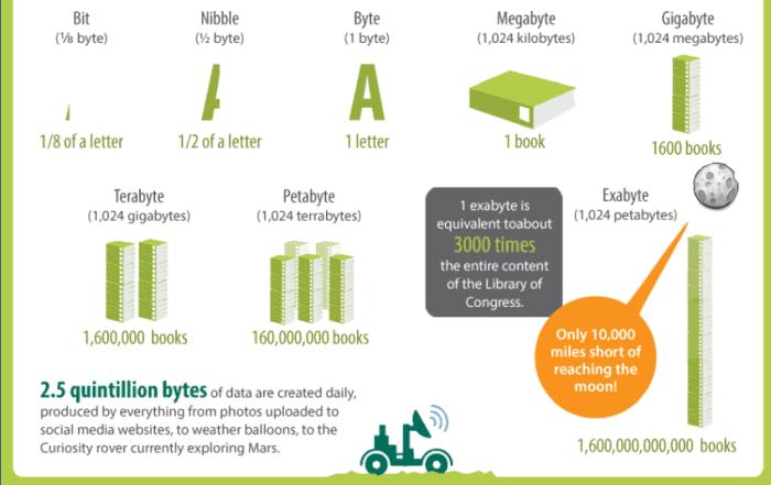 data sizes adeptia 700x441 - Введение в основные концепции бизнес-аналитики