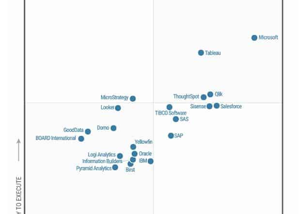 gartner magic quadrant for analytics tools and bi 636x441 - Лучшие 9 инструментов HR аналитики