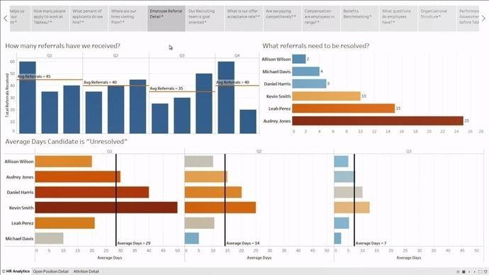 hr analytics tool tableau - Лучшие 9 инструментов HR аналитики