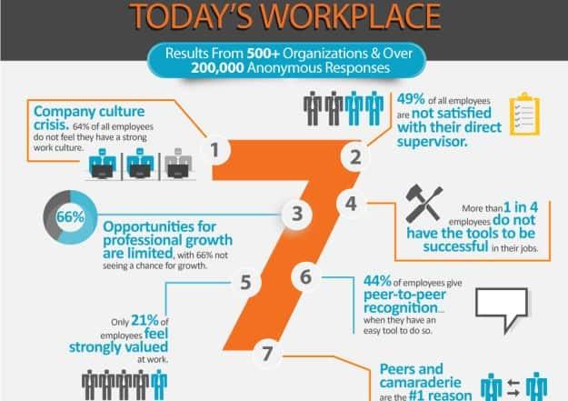 ig final 1 625x441 - 7 Ключевых тенденций мотивации и вовлечения работников
