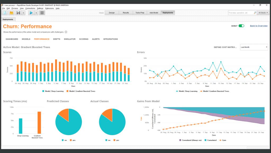 model ops performance 1 1024x579 - RapidMiner дизайнер аналитических процессов