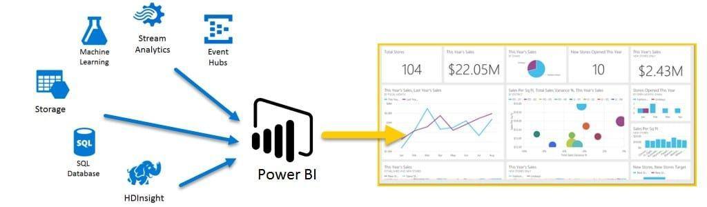 power bi at work 1024x300 - Лучшие 9 инструментов HR аналитики