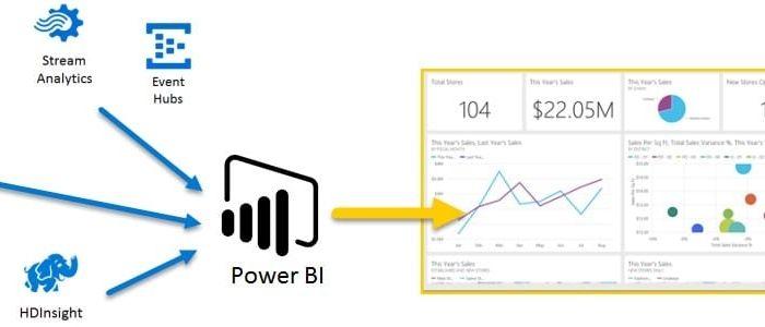 power bi at work 700x300 - Лучшие 9 инструментов HR аналитики