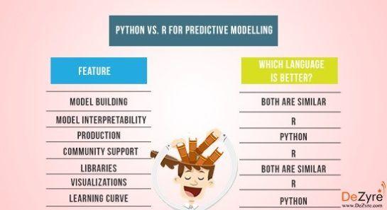python vs. r 545x297 - Лучшие 9 инструментов HR аналитики