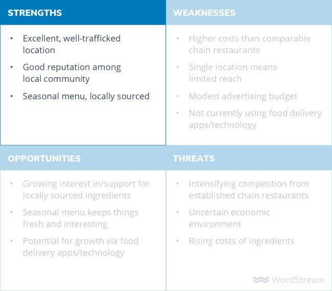 swot analysis diagram strengths - Как сделать SWOT анализ для вашего бизнеса (с примерами)