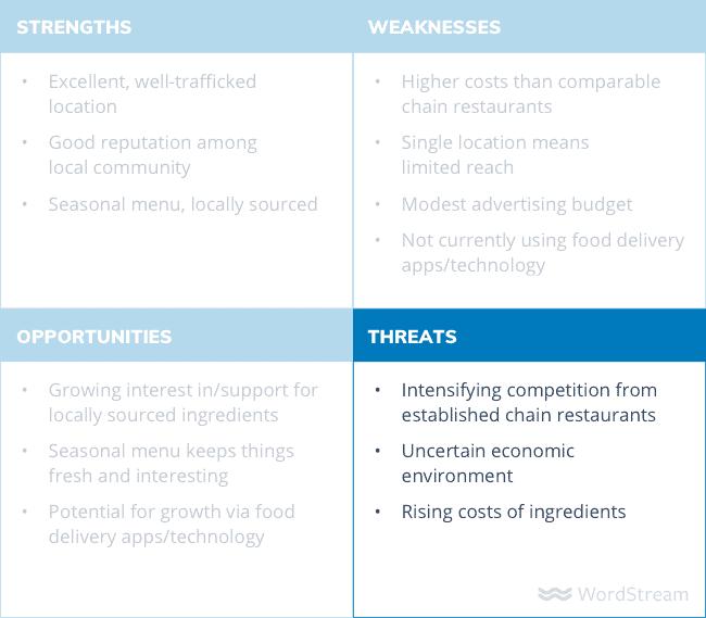 swot analysis diagram threats - Как сделать SWOT анализ для вашего бизнеса (с примерами)