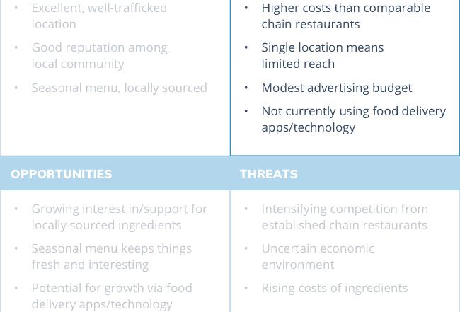 swot analysis diagram weaknesses 650x441 - Как сделать SWOT анализ для вашего бизнеса (с примерами)