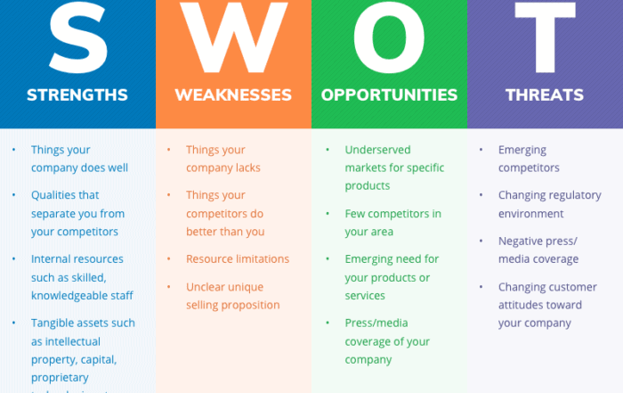 swot analysis header1 1 700x441 - Как сделать SWOT анализ для вашего бизнеса (с примерами)