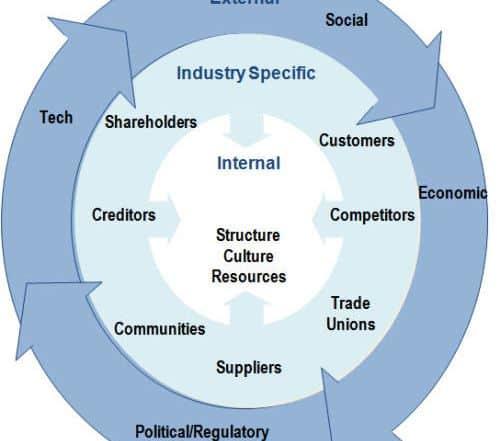 swot analysis internal external factors diagram 500x441 - Как сделать SWOT анализ для вашего бизнеса (с примерами)