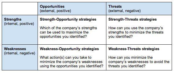 swot analysis internal external - Как сделать SWOT анализ для вашего бизнеса (с примерами)