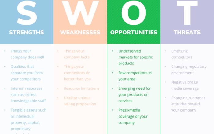 swot analysis opportunities 700x441 - Как сделать SWOT анализ для вашего бизнеса (с примерами)