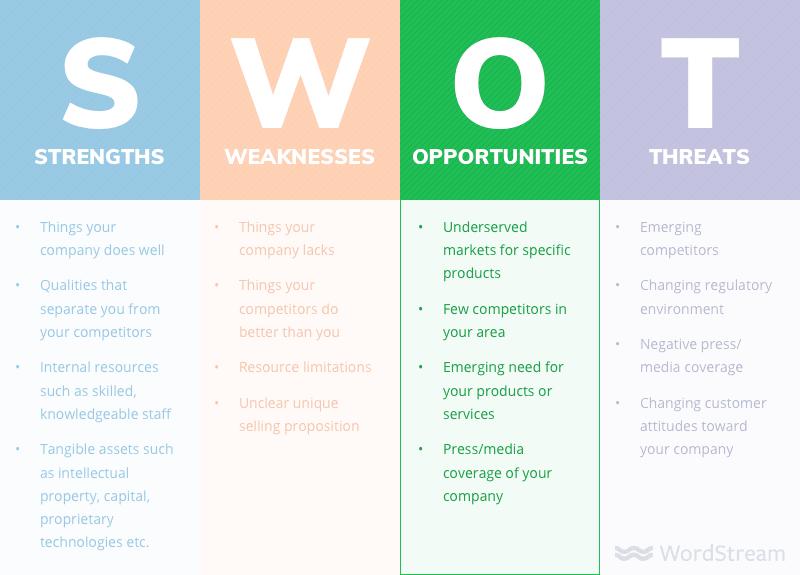swot analysis opportunities - Как сделать SWOT анализ для вашего бизнеса (с примерами)