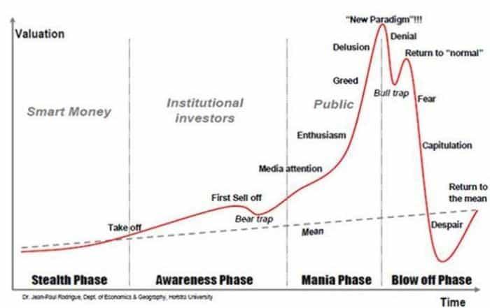 swot analysis stages of economic bubbles 700x441 - Как сделать SWOT анализ для вашего бизнеса (с примерами)