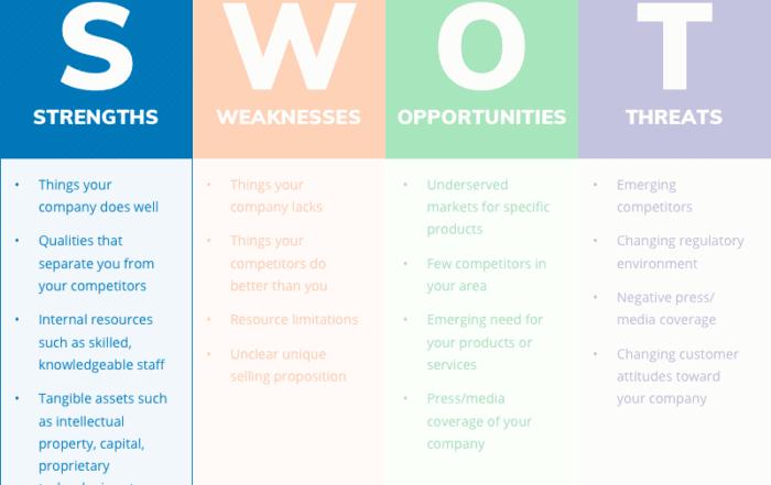 swot analysis strengths 700x441 - Как сделать SWOT анализ для вашего бизнеса (с примерами)