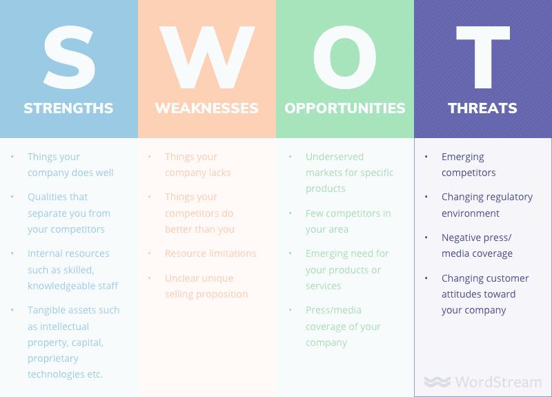swot analysis threats - Как сделать SWOT анализ для вашего бизнеса (с примерами)