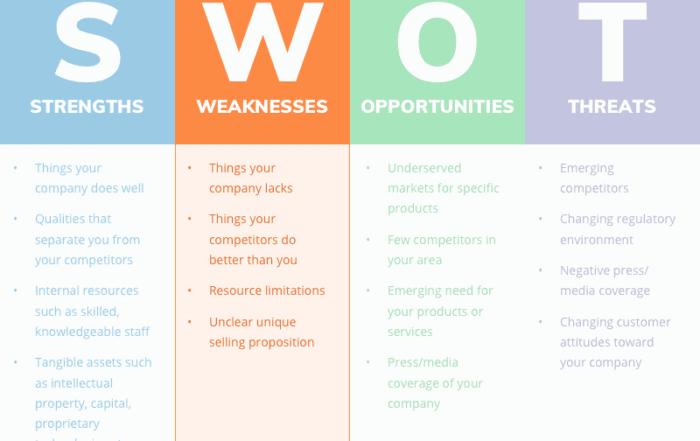 swot analysis weaknesses 700x441 - Как сделать SWOT анализ для вашего бизнеса (с примерами)