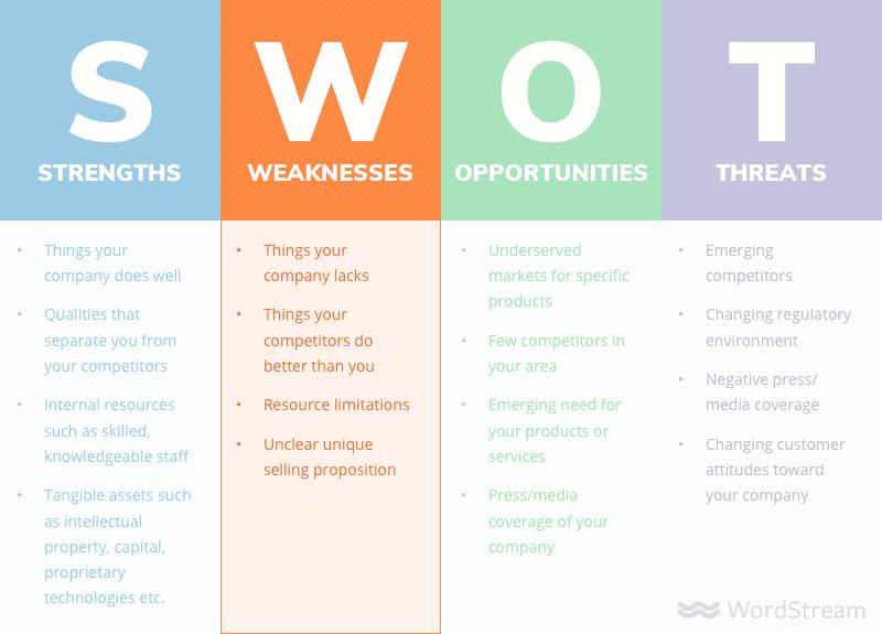 swot analysis weaknesses - Как сделать SWOT анализ для вашего бизнеса (с примерами)