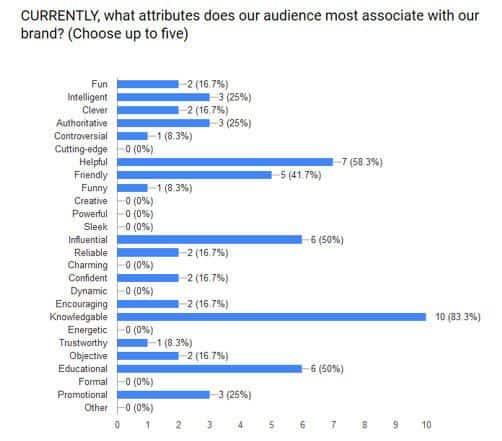 swot analysis wordstream brand attributes 502x441 - Как сделать SWOT анализ для вашего бизнеса (с примерами)