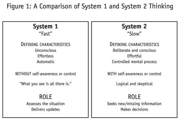system1system2 comparison - Введение в основные концепции бизнес-аналитики