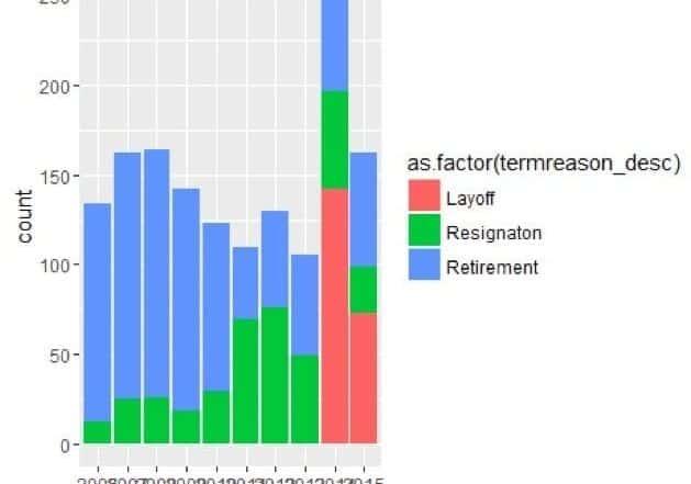 turnover analytics in r e1566485760713 629x441 - Лучшие 9 инструментов HR аналитики