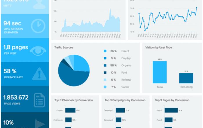 web analytics dashboard datapine 700x441 - Введение в основные концепции бизнес-аналитики