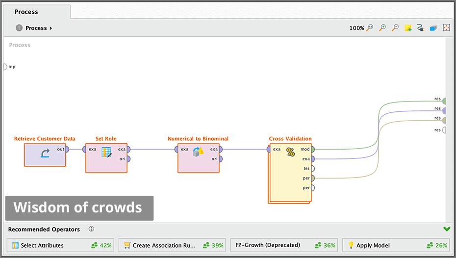 wisdom crowds 960 - RapidMiner дизайнер аналитических процессов