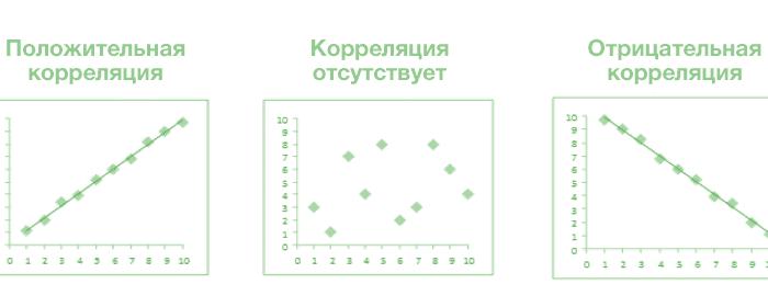 1 correlation 700x280 - 9 способов оценки клиентского опыта