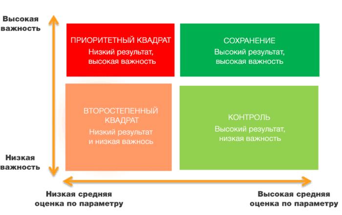 2 quadrant 700x441 - 9 способов оценки клиентского опыта