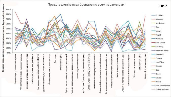 correspondence3 - Анализ соответствий (correspondence analysis)