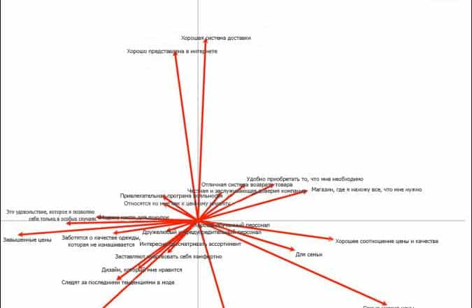 correspondence4 675x441 - Анализ соответствий (correspondence analysis)