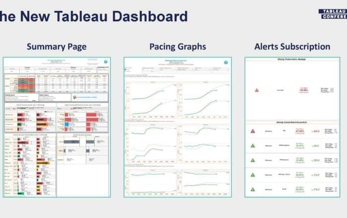 lending tree tc19 tableau dashboard 700x441 - 3 способа сделать свой маркетинг лучше