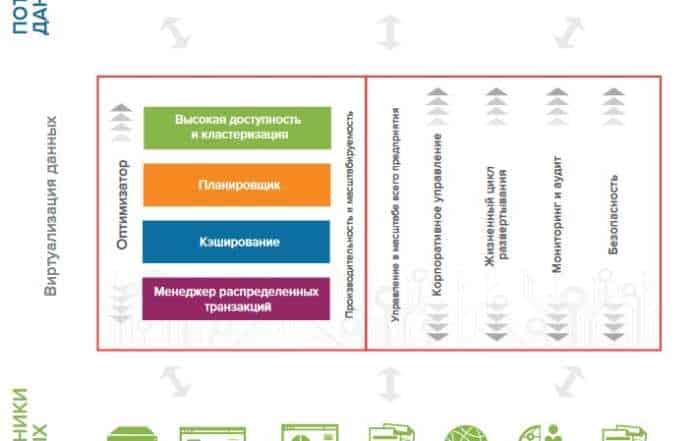 10 voprosov 700x441 - Десять вопросов виртуализации данных