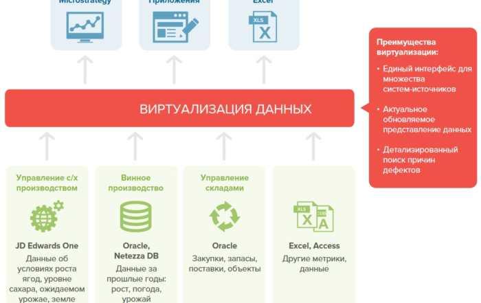 4 10 700x441 - Виртуализация данных в розничной торговле