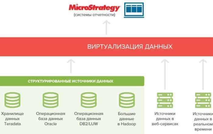 4 8 700x441 - Виртуализация данных в розничной торговле