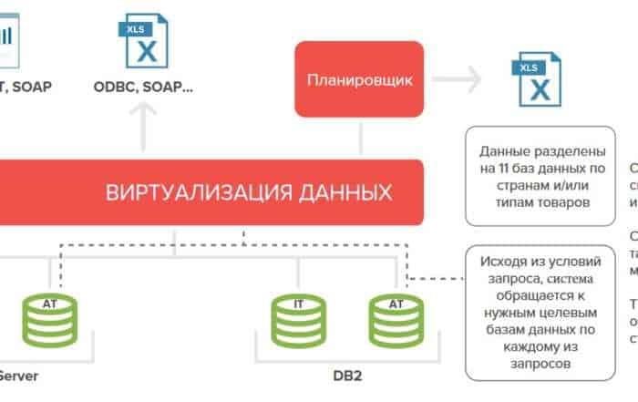 4 9 700x441 - Виртуализация данных в розничной торговле