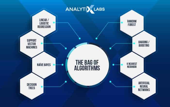 ai blog images 06 700x441 - Как выбрать лучший алгоритм искусственного интеллекта