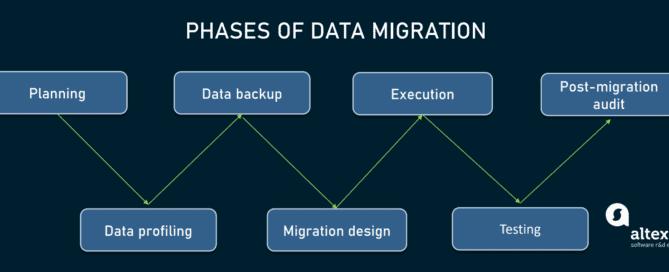 data migration phases 669x272 - Миграция данных: процесс, типы и золотые правила
