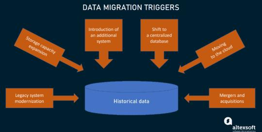 word image 28 540x272 - Миграция данных: процесс, типы и золотые правила