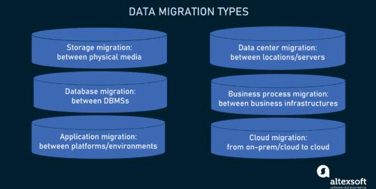 word image 29 540x272 - Миграция данных: процесс, типы и золотые правила
