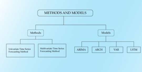 low chart methods and models 540x272 - Введение в анализ временных рядов