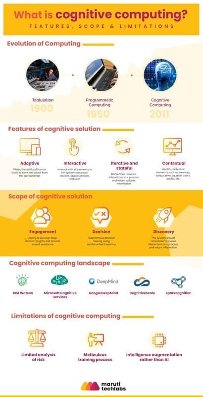 what is cognitive computing features scope limitations 2 1 - Что такое когнитивные вычисления? Особенности, объем и ограничения